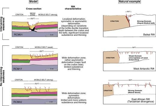 Summary of the experimental results (left) and extrapolation to the exemplificative natural examples (right) illustrated as schematic lithospheric-scale cross sections (top panel after Petit and Déverchère, 2006; central panel after Winberry and Anandakrishnan, 2004; bottom panel interpreted after Ring et al., 2005; LeGall et al., 2008; Ebinger et al., 1997). See text for further details.