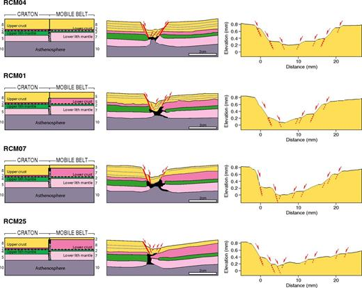 Comparison of models with intervening weakness and variable depth of the brittle-ductile crust transition in the craton and the mobile belt (subseries 2a) (lith—lithosphere). Note the strong increase in rift asymmetry increasing the variation in brittle-ductile transition depth. See text for details. Numbers refer to layer thickness (in mm).