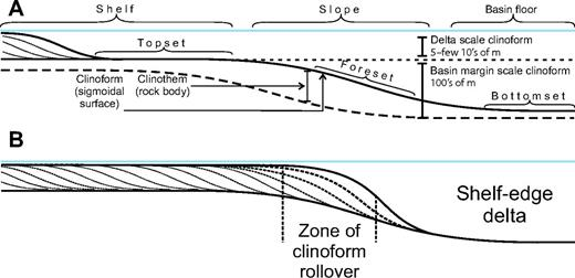 (A) Profile outlining the terminology used in this study to describe the basin margin architecture and settings. (B) Schematic to explain the relationship between a shelf delta clinoform and the preexisting shelf edge to produce a basin margin–scale clinoform.