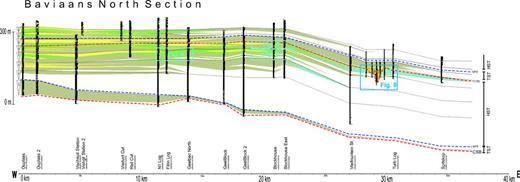 Baviaans north limb correlation panel showing the seven lower Waterford parasequences (WfC). Bounding flooding surfaces are shown as well as interpreted maximum flooding surfaces and sequence boundaries. CSB—composite sequence boundary. The panel uses unit G as a datum. Deformed strata are green and amalgamated sandstone bodies are yellow and show the maximum progradational extent of the lower Waterford Formation.