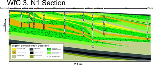 Multiple low-angle (0.7°) delta-scale clinoforms dipping basinward (eastward) in WfC (Waterford clinothem) 3.