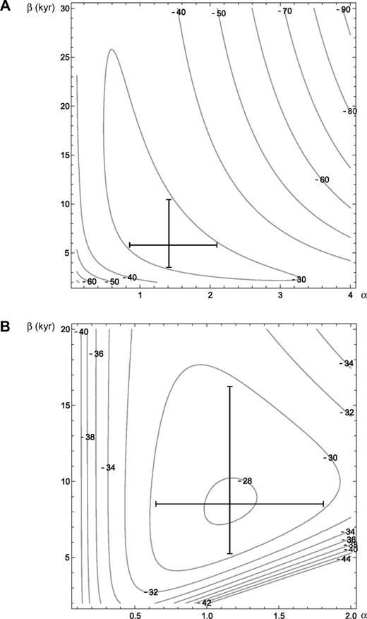 Log-likelihood contours for the (A) gamma and (B) Weibull probability models based on the data at site U1322. Bars indicate 95% confidence interval for each parameter, with center being the maximum likelihood estimate. α—shape parameter; β—scale parameter for the distributions. See Table 3. Contours represent likelihood values.