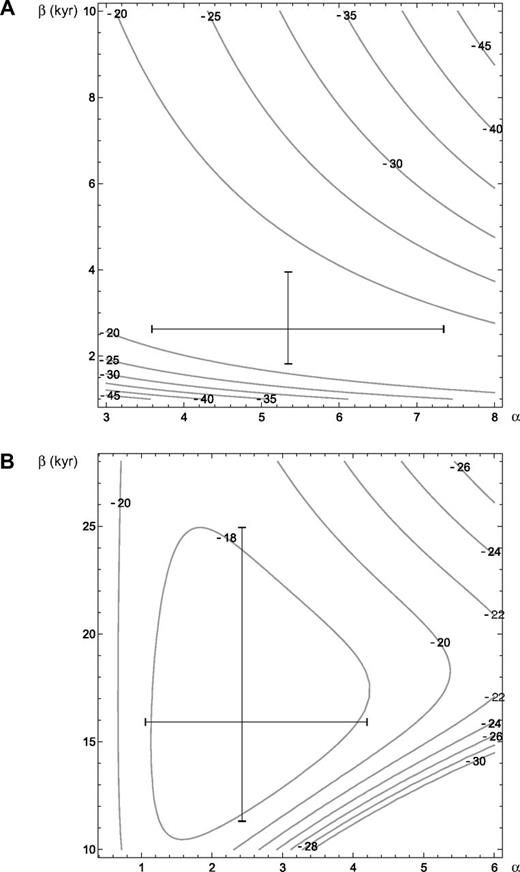 Log-likelihood contours for the (A) gamma and (B) Weibull probability models based on the data at site U1324. Bars indicate 95% confidence interval for each parameter, with center being the maximum likelihood estimate. α—shape parameter; β—scale parameter for the distributions. See Table 4. Contours represent likelihood values.