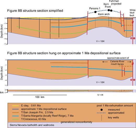 (A) Simplified version of Figure 8B structure section along axial San Joaquin Basin with post–1 Ma exhumation values determined from adjacent oil fields from Cecil et al. (2013) plotted as points, and our interpreted post–1 Ma exhumation profile across the medial area of the Kern arch plotted as dashed line. Fuhrman well exhumation value is projected downdip from ∼6 km off section trace based on transverse exhumation gradient across Kern arch determined by Cecil et al. (2013). Parsons 1 well and Kern Front oil field are on section trace. (B) Retrodeformed version of section 10A that brings ca. 1 Ma exhumation depth line into common flat surface with 1 Ma depositional surfaces from Tulare and Maricopa Basins intended to simulate ca. 1 Ma depositional surface. This shows a regionally smooth southerly slope to the axial San Joaquin Basin in Neogene–early Quaternary time, prior to uplift of the Kern arch.