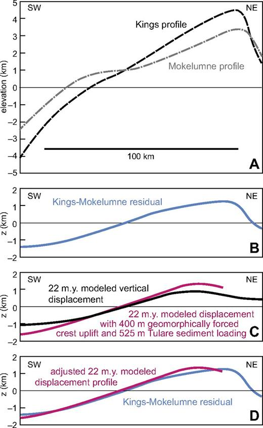 Comparative profiles for Kings River and Mokelumne River transects showing the effects of superposing root delamination-related epeirogenic displacements onto Sierran microplate smoothed topography and Great Valley basement depths. (A) Comparative profiles based on smoothed topography and basement depth structure contours taken from Figure 1 inset. (B) Topographic and basement depth residual plot between the two transects. (C) Plot of 22 m.y. vertical displacement profile from Figure 4B model results, and adjustment of the profile by adding 400 m of eastern Sierra crest rock uplift from geomorphic forcing and 525 m of sediment loading in Tulare Basin (Table 3). (D) Plot showing close correspondence of basement surface residual and adjusted 22 m.y. modeled vertical displacement profile, suggesting that principal difference in Kings and Mokelumne profiles is superposition of delamination bulge across Kings profile.