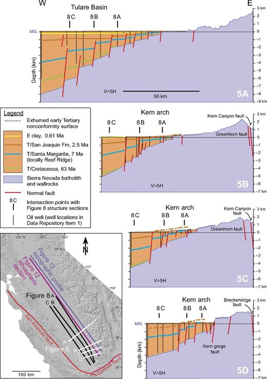 Transverse structure sections across the eastern Tulare Basin and the Kern arch. Locations of sections are given in inset, along with Figure 8 longitudinal structure sections, and Figure 12 western Sierra Foothills topographic profile and eastern Great Valley lithospheric structure section. Wells used for Figure 5 structure sections are given in Supplemental File 11. Stratigraphic picks are also based partly on seismic data in Bloch (1991) and Miller (1999).