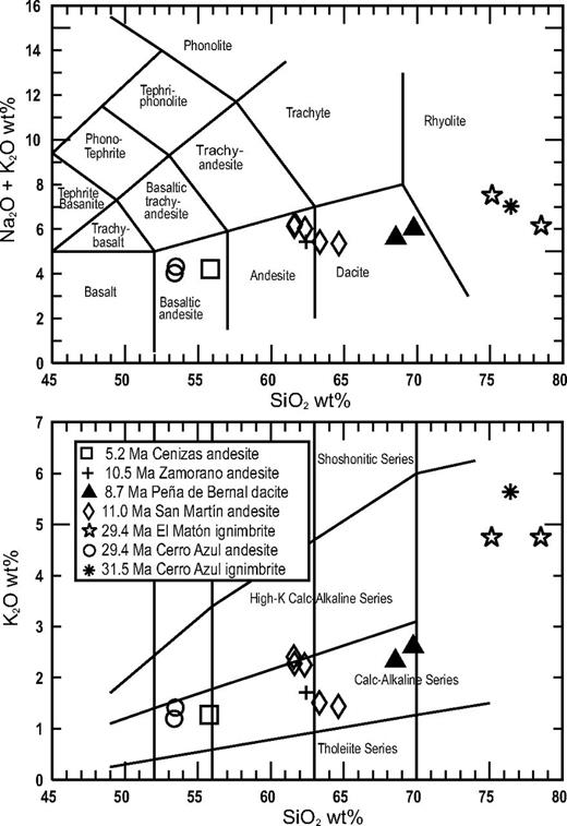 (A) Total alkalis-silica (TAS) plot of Le Bas et al. (1986) of analyzed samples of the Peña de Bernal area and neighboring volcanic rocks reported by Aguirre-Díaz and López-Martínez (2001). (B) SiO2 versus K2O plot of same samples shown in (A) with classification of Peccerillo and Taylor (1976).