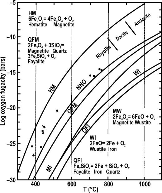 Temperature versus oxygen fugacity plot of Peña de Bernal dacite, obtained from Fe-Ti oxide pairs microprobe geochemistry. See data in Table 5. NNO—nickel-nickel-oxide.