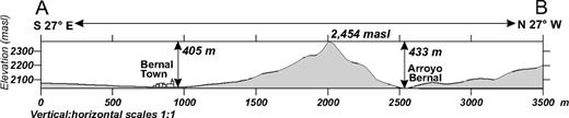 Topographic cross section outlining the height of Peña de Bernal. Map position of A–B section line is shown in Figure 4. masl—meters above sea level.