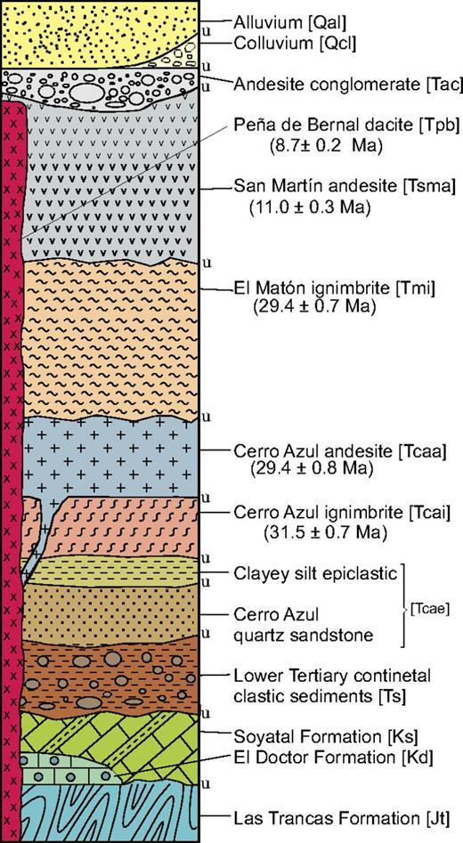 Composite stratigraphic column for the area shown in Figure 4. u—unconformity.