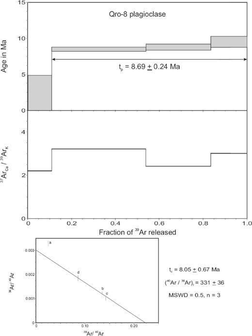 40Ar/39Ar age spectra of Peña de Bernal dacite (sample Qro-8, Tables 1 and 2).