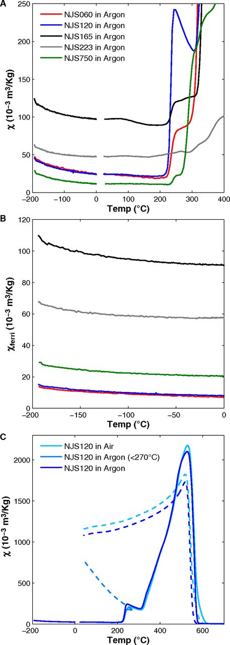 Temperature dependence of magnetic susceptibility. (A) Results from representative samples measured in argon during heating from –192 °C to 400 °C. (B) Isolated ferrimagnetic component of κ from the low-temperature part of the curves based on the method of Hrouda (1994). (C) Heating and cooling cycles for NJS120 measured in air and argon between –192 °C and 700 °C and in argon between –192 °C and 270 °C. Solid lines represent heating, and dashed lines represent cooling. The data are plotted using the same color code as in Figure 2.