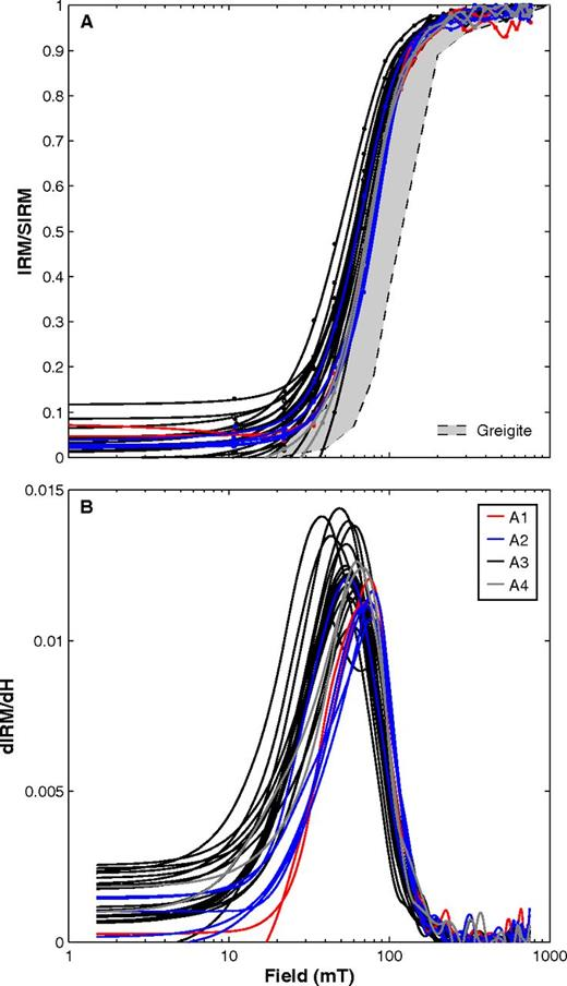 Isothermal remanent magnetization (IRM) acquisition data. (A) Initial data (dots) fitted with cubic smoothing splines (lines). (B) The derivative, dIRM/dH, of the smoothed data. The gray area represents the typical range of IRM acquisition curves for greigite (redrawn from Peters and Thompson, 1998). The data are plotted using the same color code as in Figure 2. SIRM—saturation isothermal remanent magnetization.