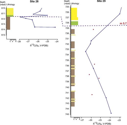 Enlarged stratigraphic logs and carbon isotope curves from 615 mbsf to 610 mbsf at Site 28 and from 745 mbsf to 725 mbsf at Site 29. Correlation line is the sequence boundary m5.7 based on the integrated stratigraphy (see text). See Figure 4 for the key to the graphic logs. Red symbols—palynological residues; blue symbols with connecting line—concentrated phytoclasts; mbsf—meters below sea floor; V-PDB—Vienna Peedee belemnite.