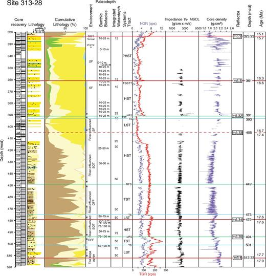 Integrated Ocean Drilling Program Expedition 313 Site M28, sequences 5.4–5.2. Explanation and key as in Figures 3–5.
