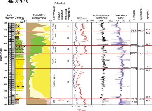 Integrated Ocean Drilling Program Expedition 313 Site M28, sequences m5.7–m5.4. Explanation and key as in Figures 3–5.