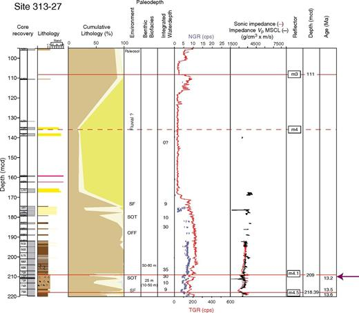 Integrated Ocean Drilling Program Expedition 313 Site M27 sequences m4.5–m3; depth is in meters composite depth (mcd). Explanation and key as in Figure 3. Ages for surface immediately below and above sequence boundaries are from Browning et al. (2013). Red—sonic impedance computed using downhole velocity and core density data; black—sonic impedance computed using core velocity and core density data. Dashed red lines—uncertain placement of sequence boundary. Purple arrow—placement of seismic sequence boundaries based on synthetic seismograms.