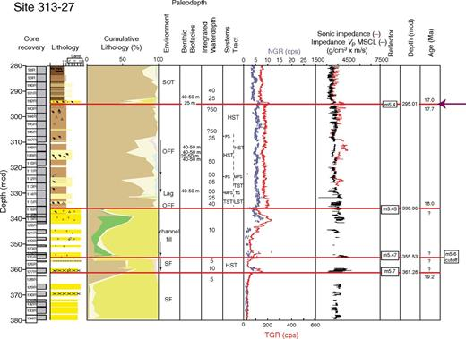 Integrated Ocean Drilling Program Expedition 313 Site M27, sequences m5.7–m5.4. Explanation as in Figures 3–5 (FS—flooding surface).