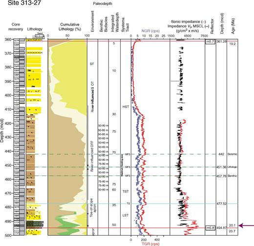 Integrated Ocean Drilling Program Expedition 313 Site M27, sequences m5.8–m5.7. Explanation and key as in Figures 3–5.