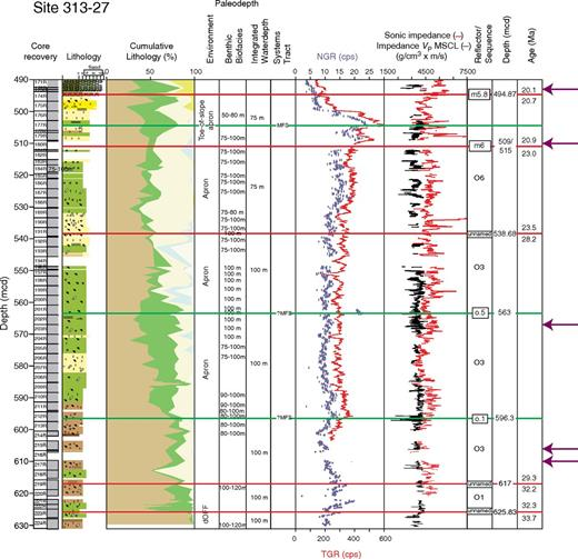 Integrated Ocean Drilling Program Expedition 313 Site M27, sequences from total depth to m5.8. Explanation and key as in Figures 3–5.