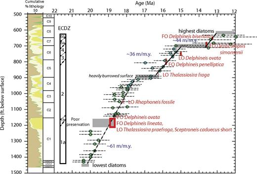 Age-depth plot for the Bethany Beach corehole. Red—diatom events, green dots—strontium isotope stratigraphy with age constraints, gray boxes—poor diatom preservation possibly at unconformities. Abbreviations as in Figure 2.