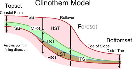 Clinothem model; arrows point in fining (deepening) direction. SB—sequence boundary (red lines); TS—transgressive surface (blue lines); MFS—maximum flooding surface (green lines); LST—lowstand systems tract (brown); TST—transgressive systems tracts (green); and HST—highstand systems tract (light pink). Rollover is equivalent to depositional shelf break of several authors.