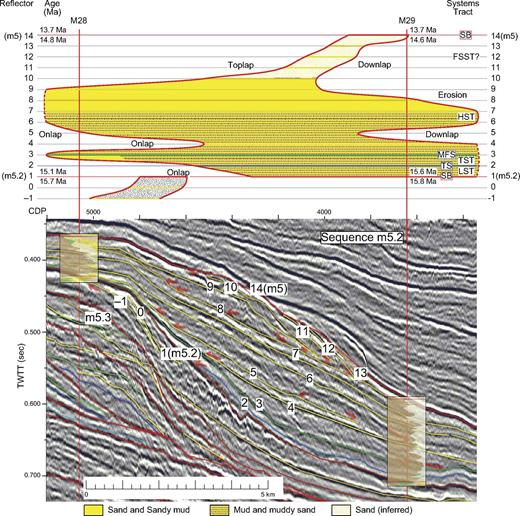 Interpreted seismic profile and Wheeler diagram of sequence m5.2 across the foreset at Integrated Ocean Drilling Program Expedition 313 Site M29, extending to the topset at Site M28. Caption as in Figure 5.