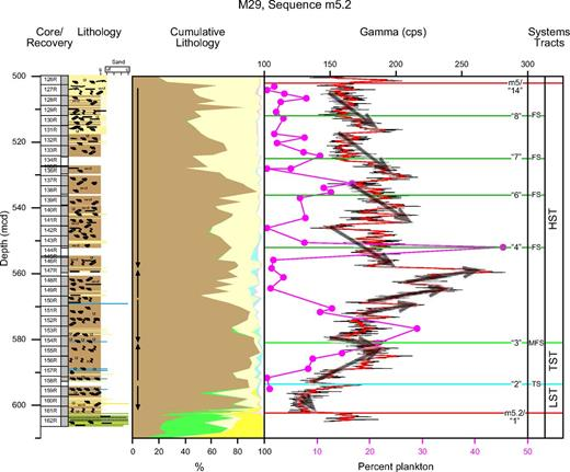 Enlargement of m5.2 sequence in the foreset at Integrated Ocean Drilling Program Expedition 313 Site M29. Lithology and cumulative lithology columns as in Figure 9 (see Fig. 4 caption). Percent plankton of total foraminifera indicated in magenta. The gamma log (thin black line) has been smoothed with a 0.6 m filter (red line). Arrows point in inferred fining direction.