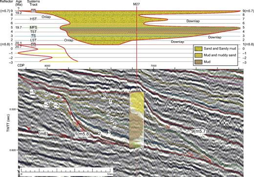 Interpreted seismic profile and Wheeler diagram (stratigraphic position versus distance; Wheeler, 1958) of sequence m5.8 across the foreset at Integrated Ocean Drilling Program Expedition 313 Site M27. Bottom panel is interpreted seismic profile in two-way traveltime (TWTT, in seconds versus cdp, common depth point). LST—lowstand systems tract; TST—transgressive systems tract; HST—highstand systems tract; FSST—falling stage systems tract; MFS—maximum flooding surface; SB—sequence boundary. Red arrows indicate reflector terminations; reflectors in red indicate sequence boundaries; reflectors in blue indicate TS; and reflectors in green indicate MFS. Other internal reflections are indicated in shades of yellow. Cumulative lithology is superimposed on the site. Arbitrary numbers assigned to reflectors are used to construct a time-distance plot at the top; scale of the Wheeler diagram on left assumes constant ages between reflectors; age estimates (shown in Ma) are derived from Browning et al. (2013).
