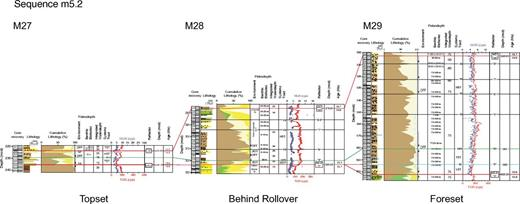 Comparison of sequence m5.2 at Integrated Ocean Drilling Program Expedition 313 Sites M27, M28, and M29. Caption as in Figure 4. Placement of internal reflectors 4–8 in the core is uncertain.