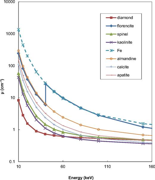 X-ray linear attenuation coefficient µ vs. X-ray energy for minerals discussed in this study, over the X-ray spectrum used.
