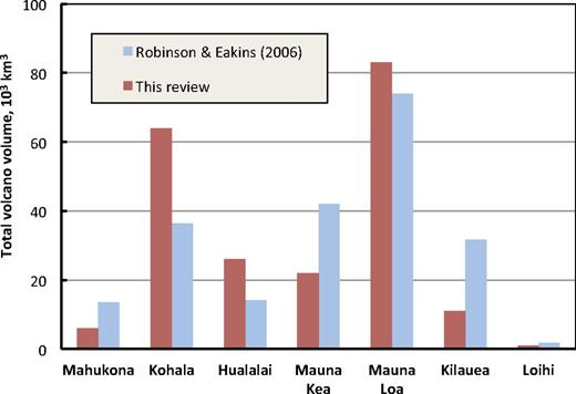 Interpreted volumes of volcanoes, Island of Hawaii: published (Robinson and Eakins, 2006) and proposed revised values (assumption of small Mahukona; Garcia et al., 2012).