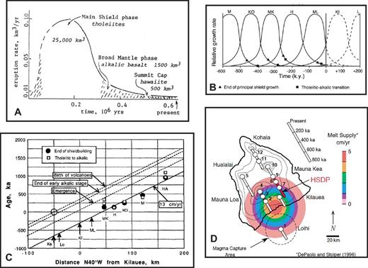 Some prior age-volume and volcano-propagation models for growth of Hawaiian volcanoes. (A) Volume-time framework for the evolution of Mauna Kea volcano (Wise, 1982); the inferred rapid inception, sustained tholeiite stage, and prolonged late-alkalic stage are consistent with much of the more recent data summarized in this review. (B) Diagrammatic growth models for Hawaiian volcanoes (Holcomb et al., 2000, their figure 5B), inferring constant volcano volumes and propagation rates. (C) Estimated ages for stages in the life histories of volcanoes on or adjacent to the Island of Hawaii (Moore and Clague, 1992, their figure 8), inferring growth at constant propagation rates based largely on the end of shield building as determined from submerged slope breaks and the compositional change from tholeiite (shield) to late-alkalic (postshield) stage. (D) Map of Hawaii showing volcano locations as a function of time (DePaolo et al., 2001, their figure 1B), assuming a Pacific plate velocity of 9 cm/yr (numbered circles indicate volcano positions for which isotopic data are available), superimposed on the melt-supply model of DePaolo and Stolper (1996). HSDP—Hawaii Scientific Drilling Project. Abbreviations: H—Hualalai; HA—Haleakala; KI—Kilauea; KO—Kohala; L—Loihi; MK—Mauna Kea; ML—Mauna Loa. See cited papers for details about construction and interpretation of these published figures.
