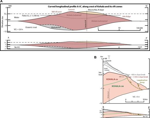 Cross sections illustrating interpreted long east rift of Kohala, onlapped by Mauna Kea (V.E.—vertical exaggeration). Locations of sections are shown on Figure 1. (A) Arcuate longitudinal profile A–A′, along the crest of Kohala and its rift zones. Basal surface of Mauna Kea is constrained by the interpreted contact at the slope break at 1100 meters below sea level along Hilo Ridge (Holcomb et al., 2000). S.L.—sea level. (B) Radial profile B–B′, from the summit of Mauna Kea to the northeast base of the island; compare Wolfe et al. (1997, their figure 3). H—Hamakua Volcanics; L—Laupahoehoe Volcanics; MK—Mauna Kea; SA—subaerial; SM—submarine.