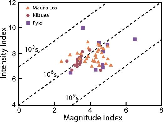 Illustration of the range in magnitudes and frequency of some historic mafic lava flows. Magnitude (M) and intensity (I) indices are from Pyle (2000) and are defined as M = log erupted mass (kg) – 7 and I = log eruption rate (kg/s) + 3. Data are from Lockwood and Lipman (1987), Wolfe et al. (1987), and Pyle (2000).