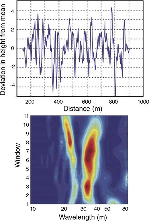 Surface folding analysis of a dacitic lava flow, Nea Kameni, Greece. (A) Transect perpendicular to surface folds showing multiple characteristic fold wavelengths. (B) Spectral analysis showing changes in dominant flow wavelength (indicated by spectral power, with red being high) from proximal (window 11) to distal (window 1) parts of the flow (from Pyle and Elliott, 2006).