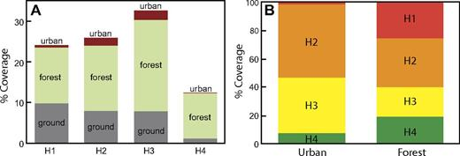 Analysis of data shown visually in Figure 16. (A) Percentage of each hazard area (H1–H4) occupied by the urban environment, forest, or bare earth. (B) Percentage of each land type (urban, forest) in each hazard area (following Bisson et al., 2009).
