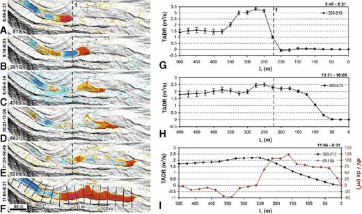 Volumetric changes across the distal portion of Etna lava channel measured by digital elevation model differencing. (A) At 919 s. (B) At 2817 s. (C) At 4706 s. (D) At 6621 s. (E) At 9290 s. (F) Total change over 2.5 h. Color scale denotes relative elevation differences (flow thickness): red is a relative increase, blue is a relative decrease. Black lines locate cross sections shown in G–I as variations in time-averaged discharge rate (TADR) along the channel, plotted as a function of distance from the flow front position in F. G–I: Measurements in time steps. (G) 08:46–08:31. (H) 10:21–10:06. (I) 08:31–11:04. Red line in I gives the total volume emplaced per unit length (L) (from Favalli et al., 2010b, copyright 2010 American Geophysical Union. Reproduced by permission of American Geophysical Union.). dV/dx—change in measured flow volume per unit length along the channel.