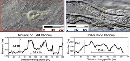 Example cross sections measured across channels. Left: The basaltic Mauna Loa 1984 lava flow. Right: The ca. 1.5 ka basaltic andesite Collier Cone lava flow. Note the differences in both horizontal and vertical scales of these two characteristic channels.