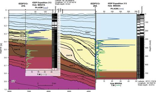 The palynofacies (i.e., the acid-resistant organic fraction of the sediment) clearly characterizes the lithological units and unconformity bounded sequences in Integrated Ocean Drilling Program (IODP) Holes 27A and 29A. Terrigenous flux, represented by high T:M (terrestrial versus marine palynomorphs—green curve) and high Ph:AOM (phytoclast versus amorphous organic matter—blue curve), is especially high in lithologic unit III around sequence boundary m5.4 (where the highest T:M peak was measured in both holes) and in upper lithologic unit II around sequence boundaries m4.5, m4.3, m4.2, and m4.1. Ph:AOM increases dramatically when the shelf progrades past each site, whereas peaks in T:M appear to be generated by increased proximity to the shoreline and accelerated resedimentation of terrigenous particles seaward, particularly past the shelf break. K/T is Cretaceous-Tertiary (Paleogene) boundary.