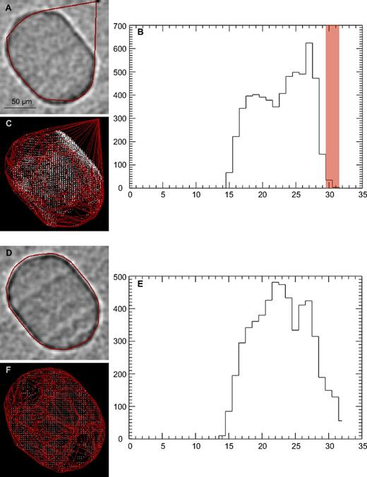 Methods used to monitor and remove outliers to produce a better fit of the convex hull. (A, D) Two-dimensional (2D) slices through original tomogram showing the inclusion with the 2D trace of the 3D hull overlain in red. (B, E) Histograms showing the distance of each point to the centroid of the object. (C, F) 3D renditions of the object, with points shown as white dots and the fitted convex hull shown as a red wireframe. The change in the fit from the top to bottom panels results from the removal of outliers by adjustment of the grayscale and distance thresholds and removal of select individual pixels (see text discussion of Image Processing for more details).