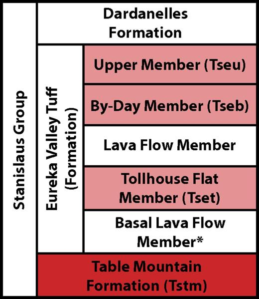 Stanislaus Group nomenclature (Busby et al., 2013a). Red—Table Mountain Formation; pink—Eureka Valley Tuff members; see Figure 2 for distributions. (Asterisk indicates nomenclature from Farner et al., 2012.)