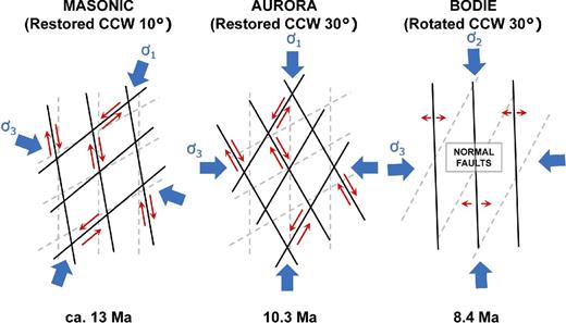 Bodie Hills mining districts, associated mineralized structures, and inferred paleostress directions adapted from John et al. (2012). Mining district locations as in Figure 8. Counterclockwise (CCW) restored orientations are based on paleomagnetically determined magnitudes of clockwise vertical-axis rotations since ca. 9.4 Ma. Light gray dashed lines in background represent present-day in situ orientations. Red arrows depict relative motions for strike-slip faults, and undifferentiated extensional motion for normal faults.