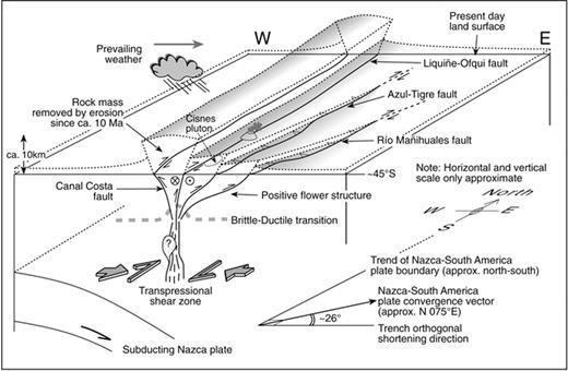 Late cenozoic geomorphic and tectonic evolution of the patagonian three dimensional block diagram interpretation of the liquie ofqui fault zone ccuart Choice Image