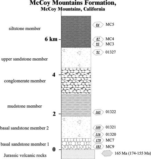 U Pb Geochronology And Geochemistry Of The Mccoy Mountains Formation