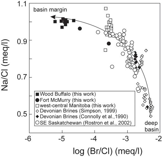 Subglacial recharge into the western canada sedimentary basinimpact figure 7 plot of nacl vs brcl for waters in figure fandeluxe Gallery