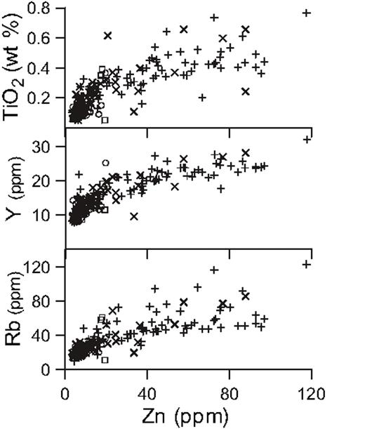 Geochemical Correlation In Deltaic Successions A Reality Check