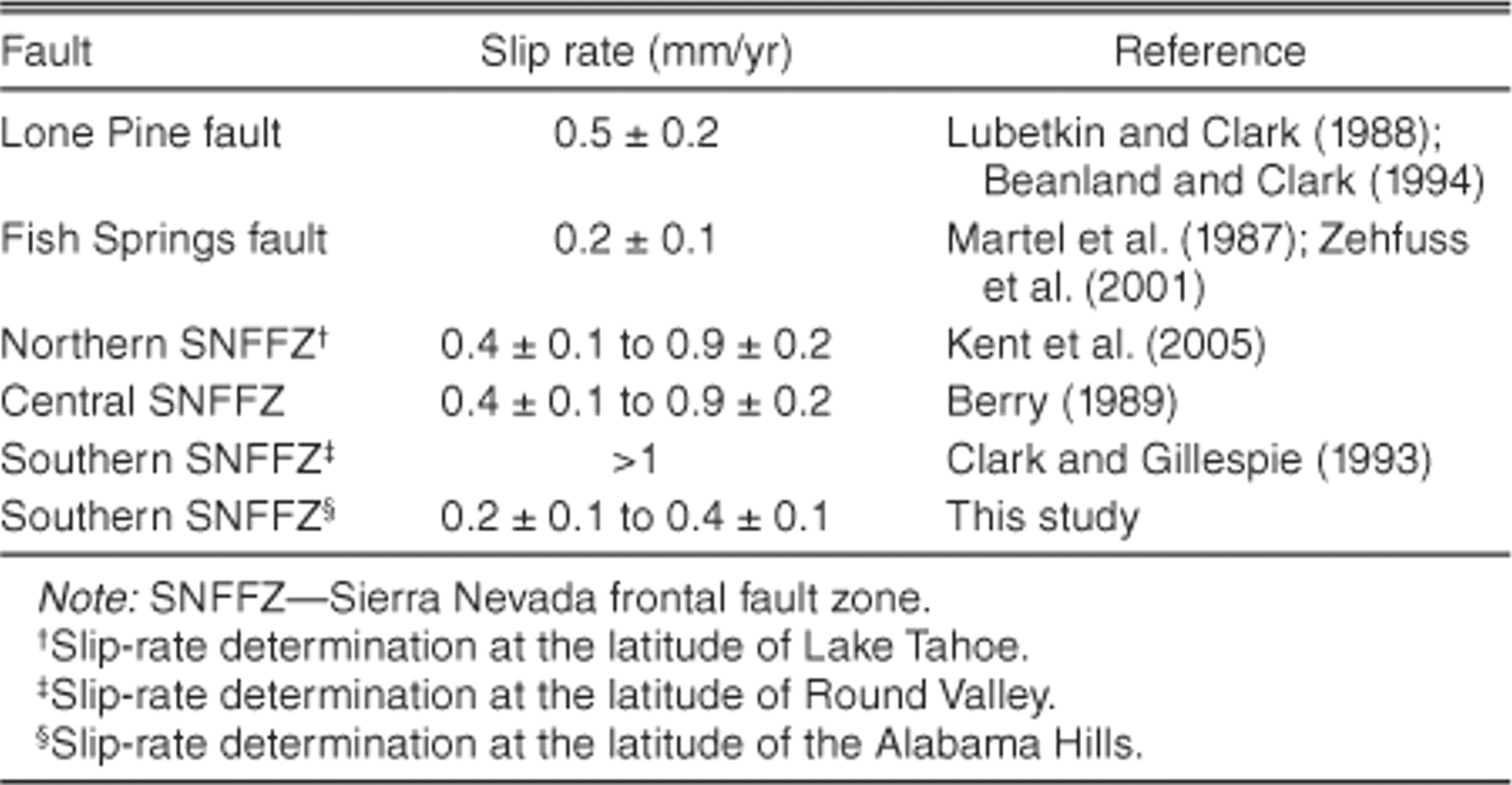 Late quaternary slip rates along the sierra nevada frontal fault view largedownload slide fandeluxe Choice Image