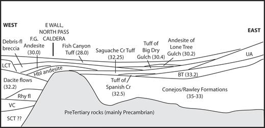 Eruptive and noneruptive calderas northeastern san juan mountains schematic east west stratigraphic cross section along saguache valley ages of units fandeluxe Images
