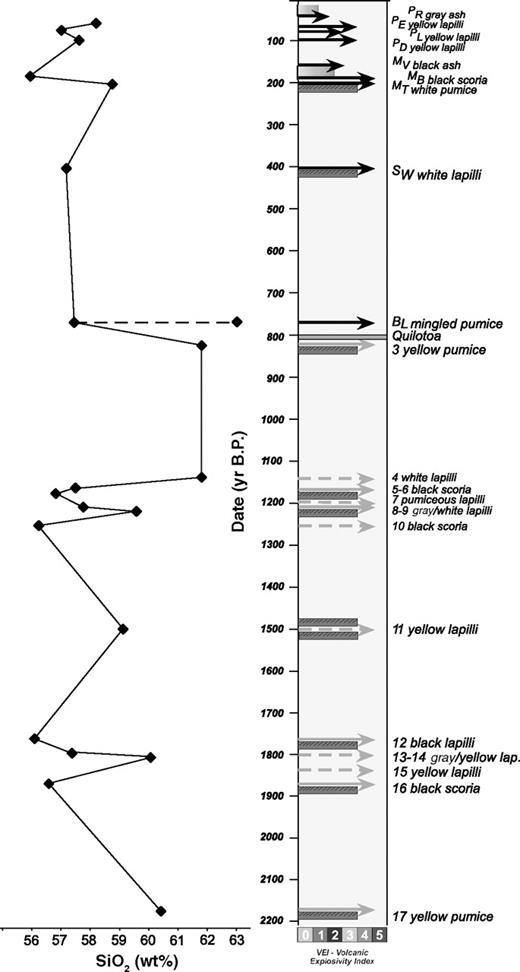 Physical volcanology of the posttwelfth century activity at schematic chronogram of cotopaxi activity during the past 2000 yr black arrows refer to explosive ccuart Gallery